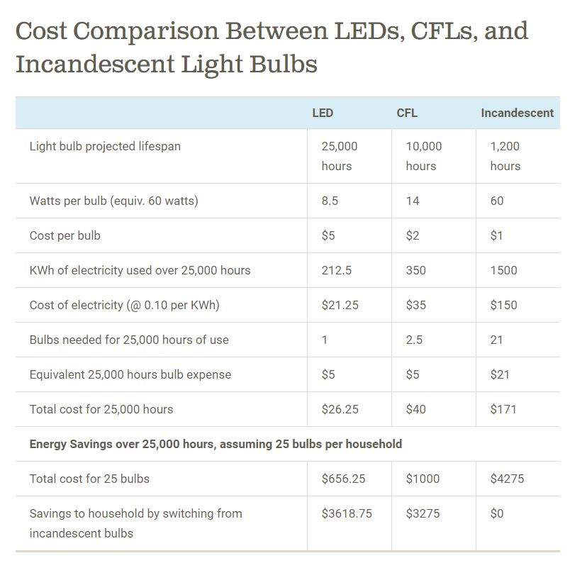 LED Bulb Chart, Belize, Energy Efficiency, DFC Belize. Loans, Development Finance Corporation