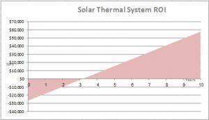 Return on Investment, ROI, Solar Water Heating, Belize