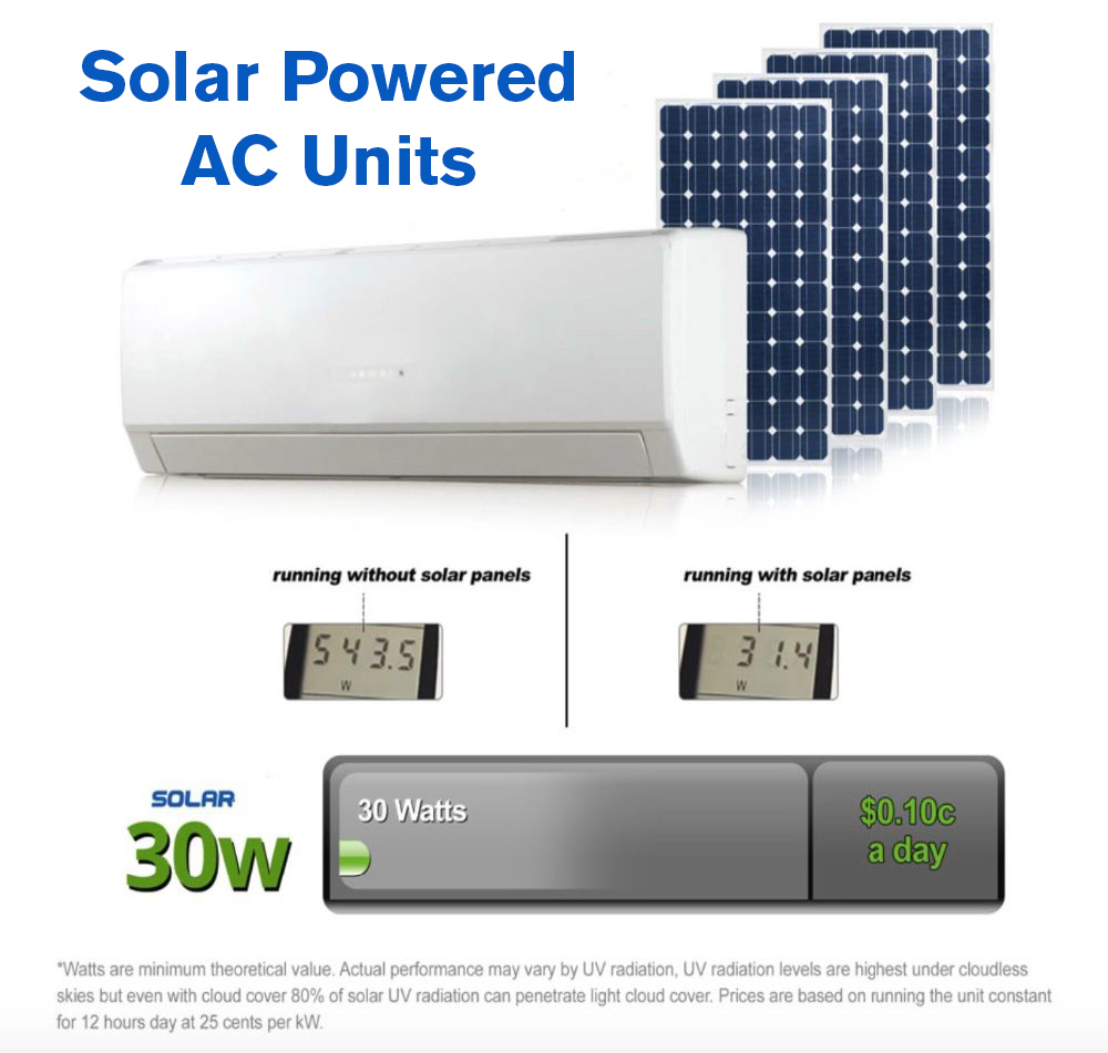 Solar Power AC Units, Renewable Energy, Belize, DFC, DFC BElize, Development Finance Corporation, Financing, Loans