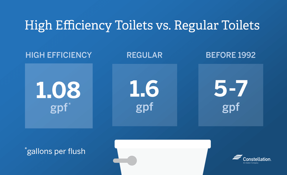 Low Flush Toilets, Water Conservation, Belize, DFC, DFC Belize, Development Finance Corporation, Loans, Efficiency